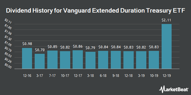 Dividend Payments by Quarter for Vanguard Extended Duration ETF (NYSEARCA:EDV)