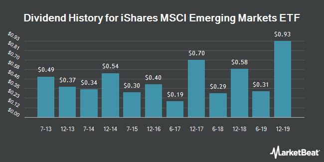 Dividend Payments by Quarter for iShares MSCI Emerging Markets Indx (NYSEARCA:EEM)