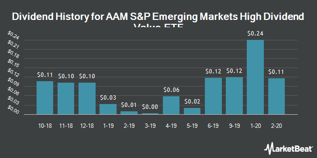 Dividend History for AAM S&P Emerging Markets High Dividend Value ETF (NYSEARCA:EEMD)
