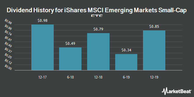 Dividend Payments by Quarter for iShares MSCI Emerging Markets Small-Cap ETF (NYSEARCA:EEMS)