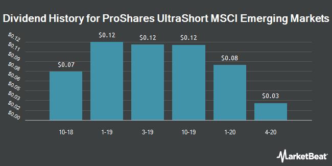 Dividend History for ProShares UltraShort MSCI Emerging Markets (NYSEARCA:EEV)