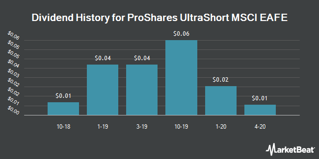 Dividend History for ProShares UltraShort MSCI EAFE (NYSEARCA:EFU)