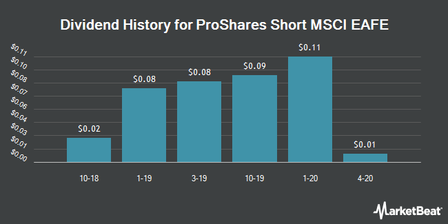 Dividend History for ProShares Short MSCI EAFE (NYSEARCA:EFZ)