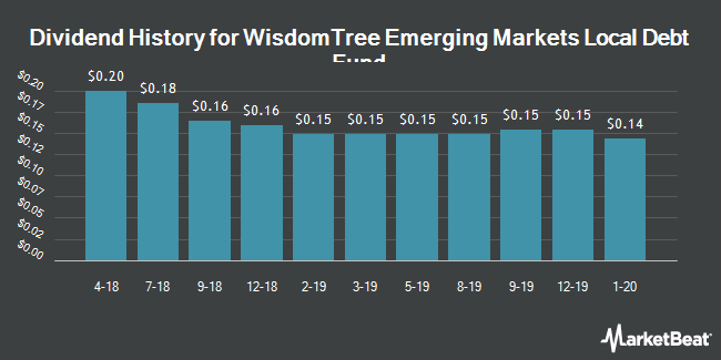 Dividend Payments by Quarter for WisdomTree Emerging Markets Local Debt Fund (NYSEARCA:ELD)