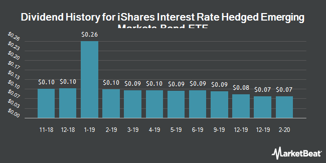 Dividend History for iShares Interest Rate Hedged Emerging Markets Bond ETF (NYSEARCA:EMBH)