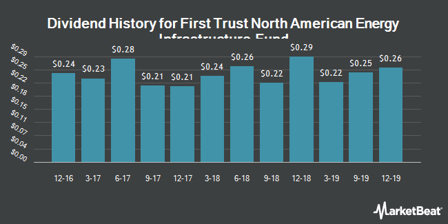 Dividend Payments by Quarter for First Trust North American Energy Infrastructure Fund (NYSEARCA:EMLP)