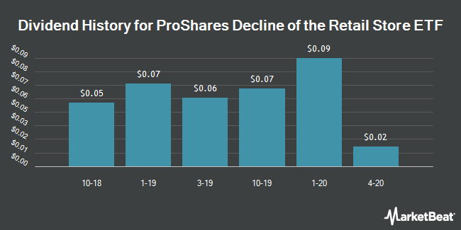 Dividend History for ProShares Decline of the Retail Store ETF (NYSEARCA:EMTY)