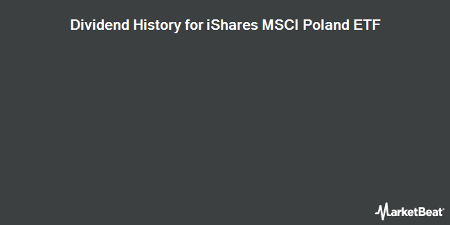 Dividend Payments by Quarter for iShares MSCI Poland Capped ETF (NYSEARCA:EPOL)