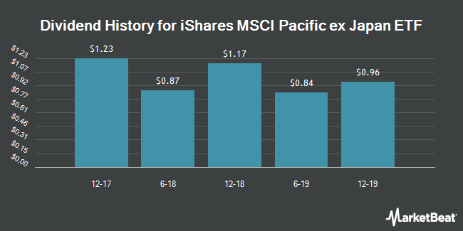 Dividend Payments by Quarter for Ishares Msci Pacific Ex Japan (NYSEARCA:EPP)