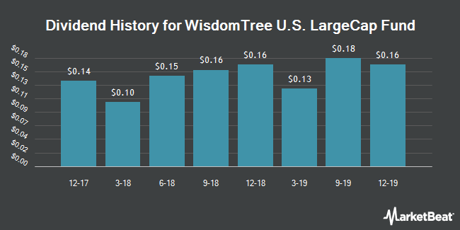 Dividend History for WisdomTree U.S. LargeCap Fund (NYSEARCA:EPS)
