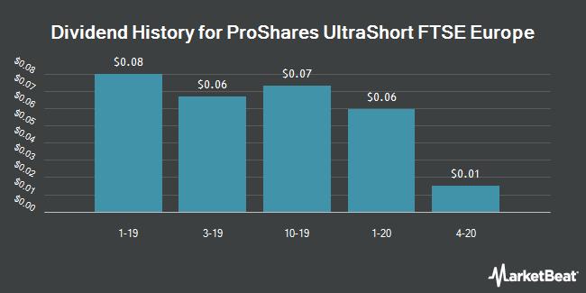 Dividend History for ProShares UltraShort FTSE Europe (NYSEARCA:EPV)
