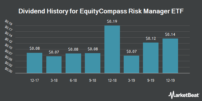 Dividend History for EquityCompass Risk Manager ETF (NYSEARCA:ERM)