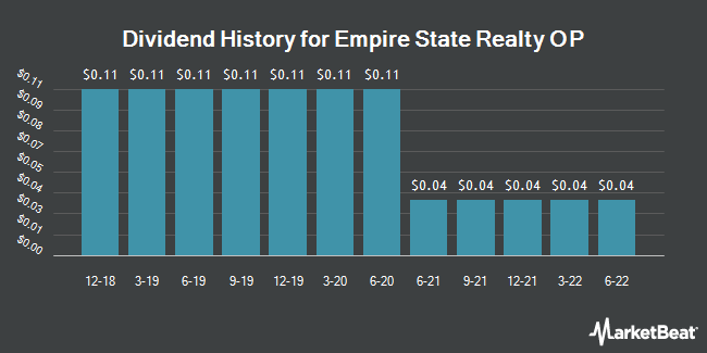 Dividend History for Empire State Realty OP LP Unit Series ES (NYSEARCA:ESBA)