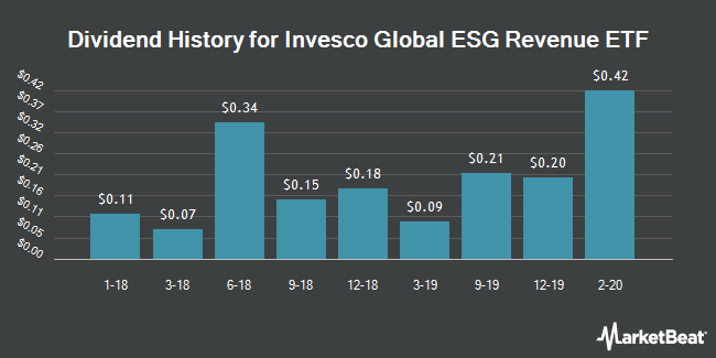 Dividend History for Invesco Global ESG Revenue ETF (NYSEARCA:ESGF)