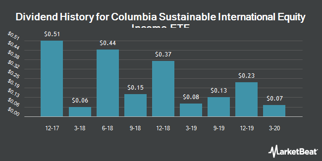 Dividend Payments by Quarter for Columbia Sustainable International Equity Income ETF (NYSEARCA:ESGN)