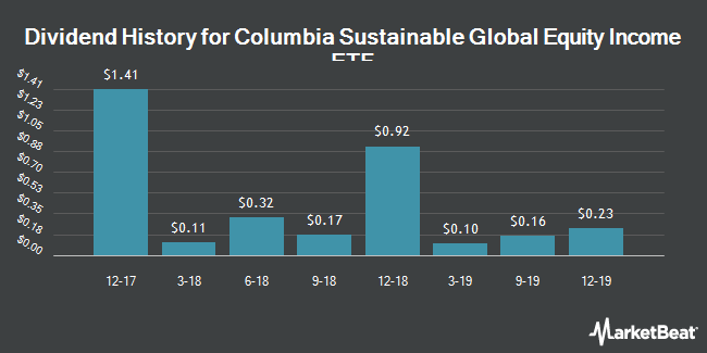 Dividend Payments by Quarter for Columbia Sustainable Global Equity Income ETF (NYSEARCA:ESGW)