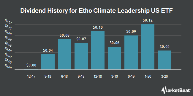 Dividend History for Etho Climate Leadership US ETF (NYSEARCA:ETHO)