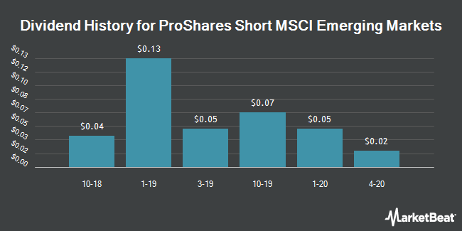 Dividend History for ProShares Short MSCI Emerging Markets (NYSEARCA:EUM)