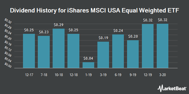 Dividend Payments by Quarter for iShares MSCI USA Equal Weighted ETF (NYSEARCA:EUSA)
