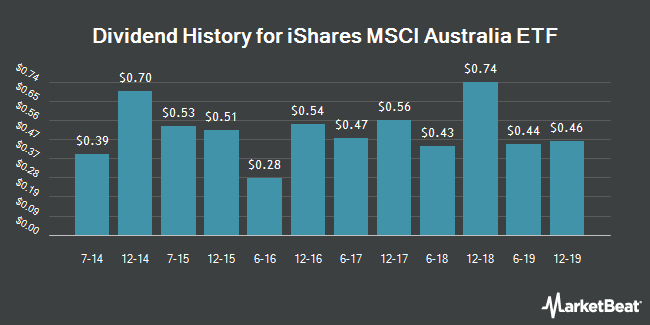 Dividend Payments by Quarter for iShares MSCI Australia Index Fund (NYSEARCA:EWA)