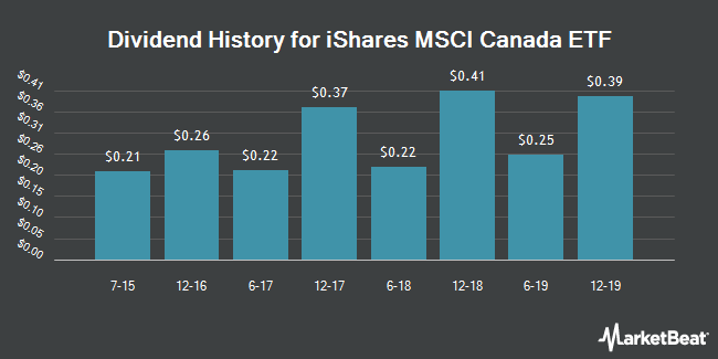 Dividend Payments by Quarter for iShares MSCI Canada Index (NYSEARCA:EWC)