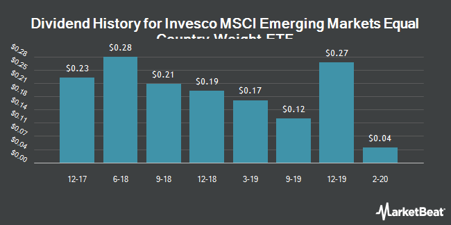 Dividend History for Invesco MSCI Emerging Markets Equal Country Weight ETF (NYSEARCA:EWEM)