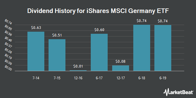 Dividend Payments by Quarter for iShares MSCI Germany Index Fund (NYSEARCA:EWG)