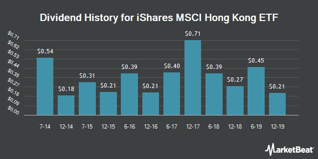 Dividend Payments by Quarter for iShares MSCI Hong Kong Index Fund (NYSEARCA:EWH)