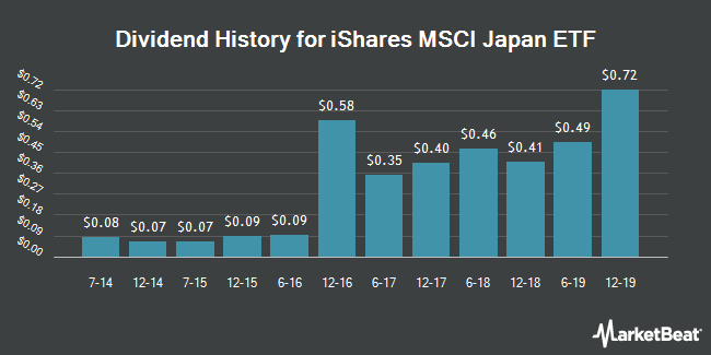 Dividend Payments by Quarter for iShares MSCI Japan ETF (NYSEARCA:EWJ)