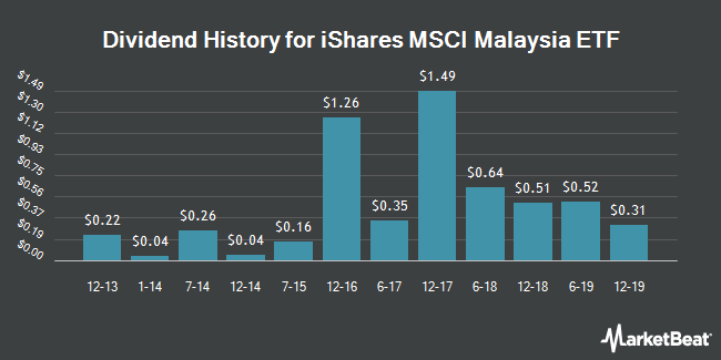 Dividend Payments by Quarter for iShares MSCI Malaysia Index Fund (NYSEARCA:EWM)