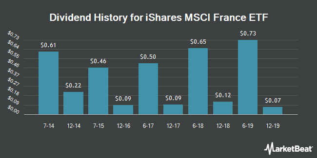 Dividend Payments by Quarter for iShares MSCI France Index (NYSEARCA:EWQ)