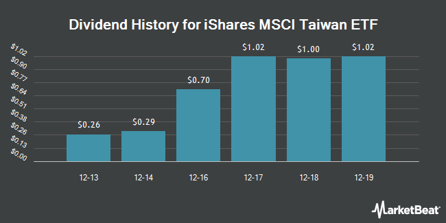 Dividend Payments by Quarter for iShares MSCI Taiwan Index (NYSEARCA:EWT)