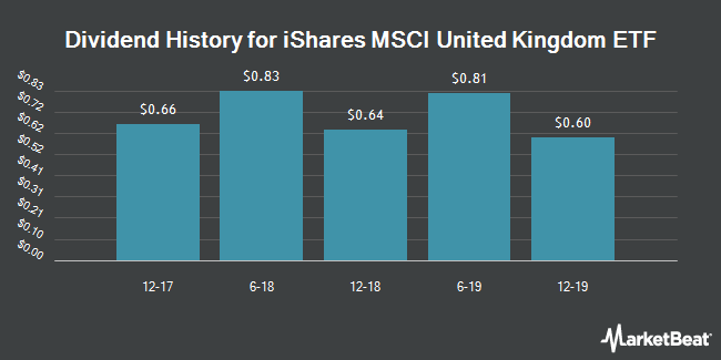 Dividend Payments by Quarter for iShares MSCI United Kingdom ETF (NYSEARCA:EWU)