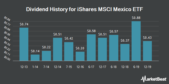 Dividend Payments by Quarter for iShares MSCI Mexico Inv. Mt. Idx. (NYSEARCA:EWW)