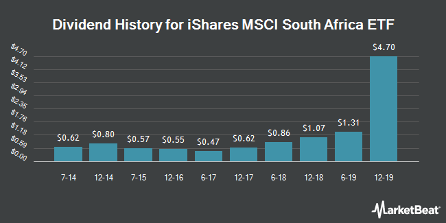 Dividend Payments by Quarter for iShares MSCI South Africa Index (NYSEARCA:EZA)