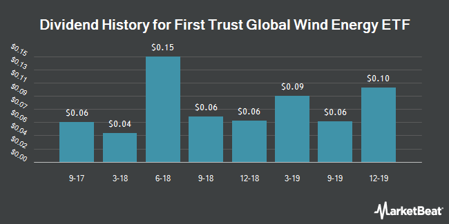 Dividend Payments by Quarter for First Trust Global Wind Energy ETF (NYSEARCA:FAN)