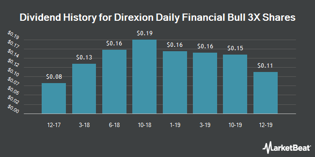 Dividend Payments by Quarter for Direxion Daily CSI 300 China A Share Bear 1X Shs (NYSEARCA:FAS)