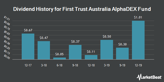 Dividend History for First Trust Australia AlphaDEX Fund (NYSEARCA:FAUS)