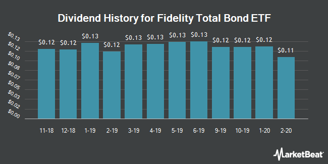 Dividend Payments by Quarter for Fidelity Total Bond ETF (NYSEARCA:FBND)