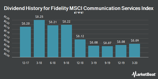 Dividend History for Fidelity MSCI Telecommunication Services Index ETF (NYSEARCA:FCOM)