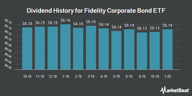 Dividend Payments by Quarter for Fidelity Corporate Bond ETF (NYSEARCA:FCOR)