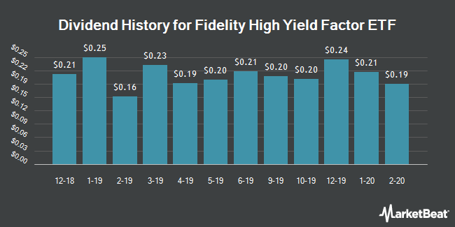 Dividend Payments by Quarter for Fidelity High Yield Factor ETF (NYSEARCA:FDHY)