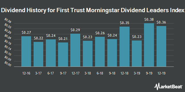 Dividend Payments by Quarter for First Trust Morningstar Div Leaders ETF (NYSEARCA:FDL)