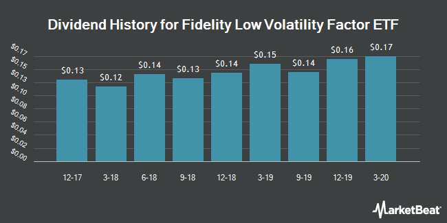 Dividend History for Fidelity Low Volatility Factor ETF (NYSEARCA:FDLO)