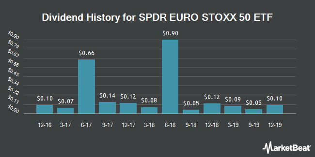 Dividend Payments by Quarter for SPDR EURO STOXX 50 ETF (NYSEARCA:FEZ)