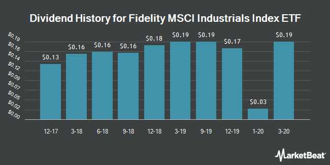 Dividend History for Fidelity MSCI Industrials Index ETF (NYSEARCA:FIDU)