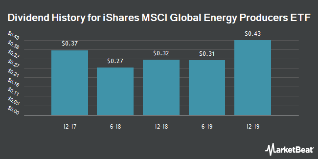 Dividend Payments by Quarter for iShares MSCI Global Energy Producers ETF (NYSEARCA:FILL)