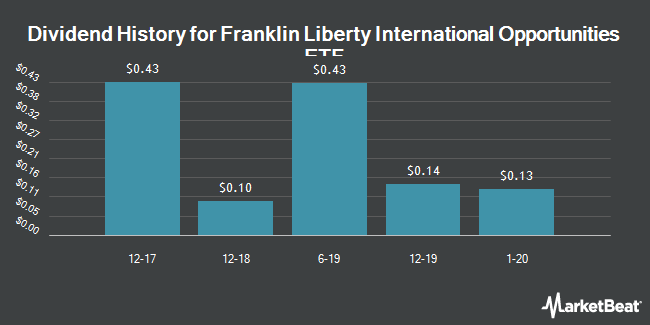 Dividend Payments by Quarter for Franklin Liberty International Opportunities ETF (NYSEARCA:FLIO)