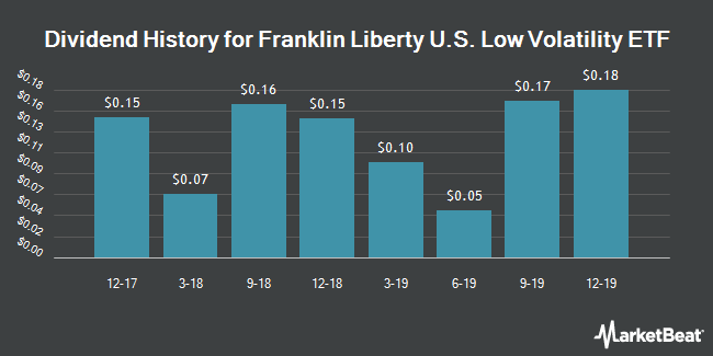 Dividend History for Franklin Liberty U.S. Low Volatility ETF (NYSEARCA:FLLV)