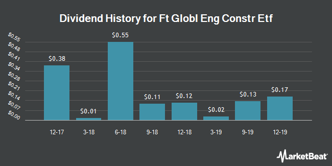 Dividend History for First Trust Global Engineering and Construction ETF (NYSEARCA:FLM)